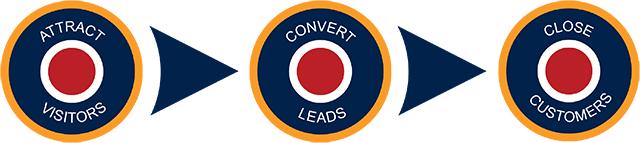 Lead generation tactics by inbound marketing agency and HubSpot Partner, Spitfire Inbound