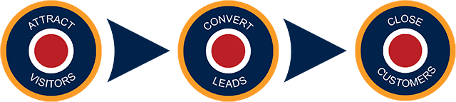 Lead generation tactics by inbound marketing agency and HubSpot Partner, Spitfire Inbound