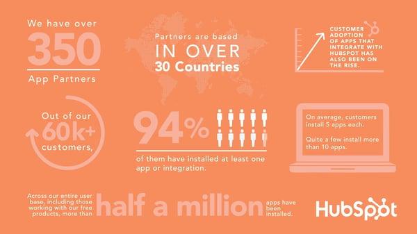 HubSpot infographic Spitfire Inbound