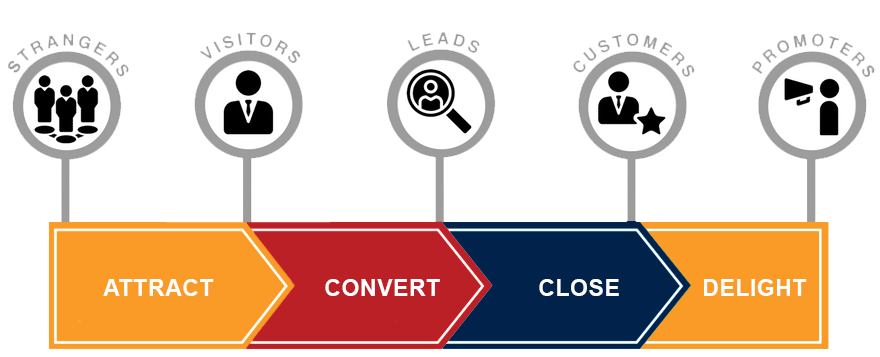 The inbound methodology | Spitfire Inbound Marketing and HubSpot Partner