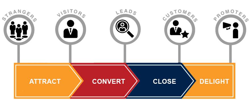 The inbound methodology   Spitfire Inbound Marketing and HubSpot Partner