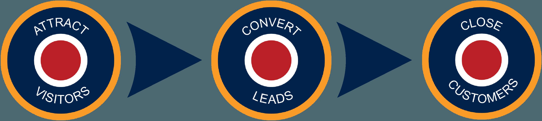 Lead generation tactics by Inbound Marketing Agency - Spitfire Inbound.png