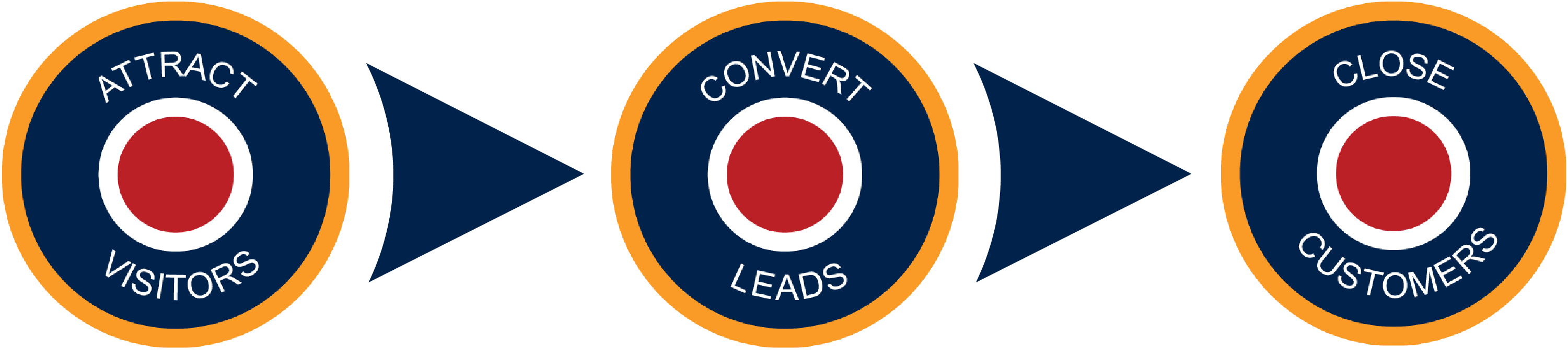 Lead generation tactics by Spitfire Inbound Agency