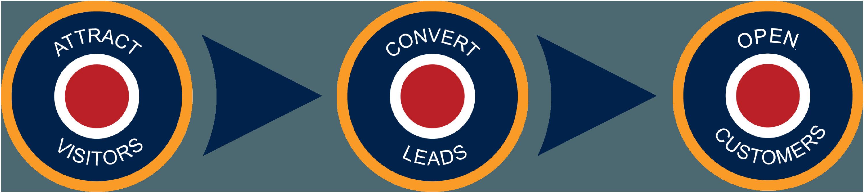 Lead generation tactics by Inbound Marketing Agency - Spitfire Inbound NEW