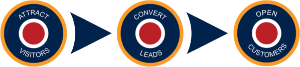 Lead generation tactics by Inbound Marketing Agency - Spitfire Inbound NEW